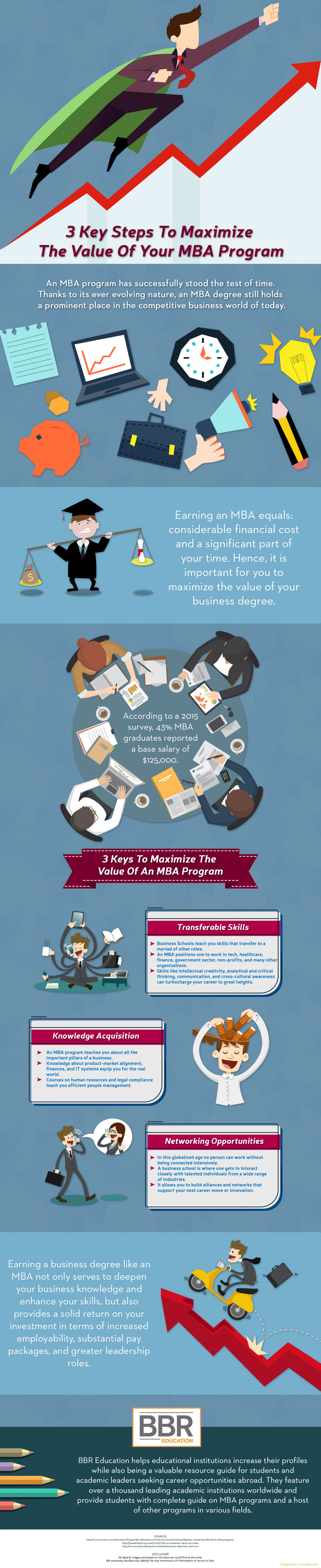 3 Key Steps To Maximize The Value Of Your MBA Program Infographic