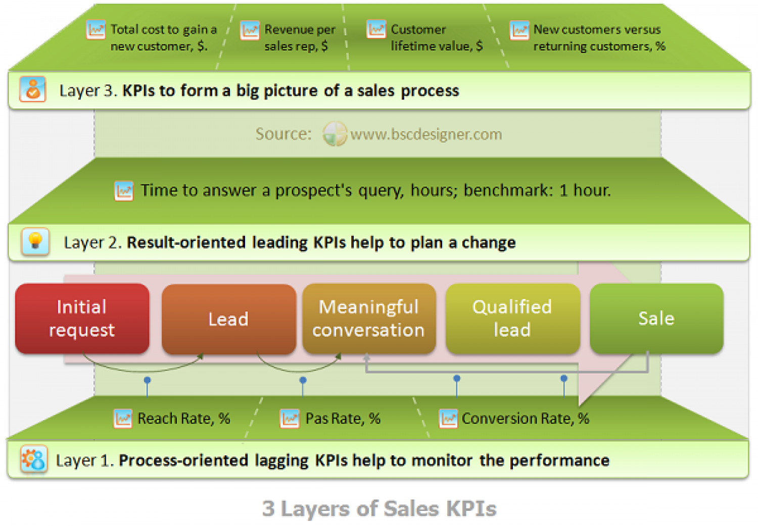 3 Layers of Sales KPIs Infographic