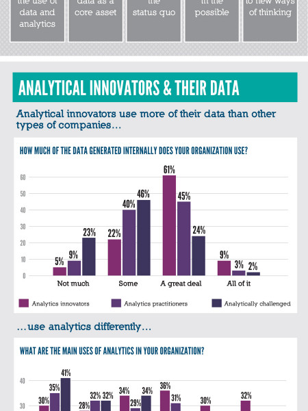 3 Levels of Analytical Sophistication Infographic