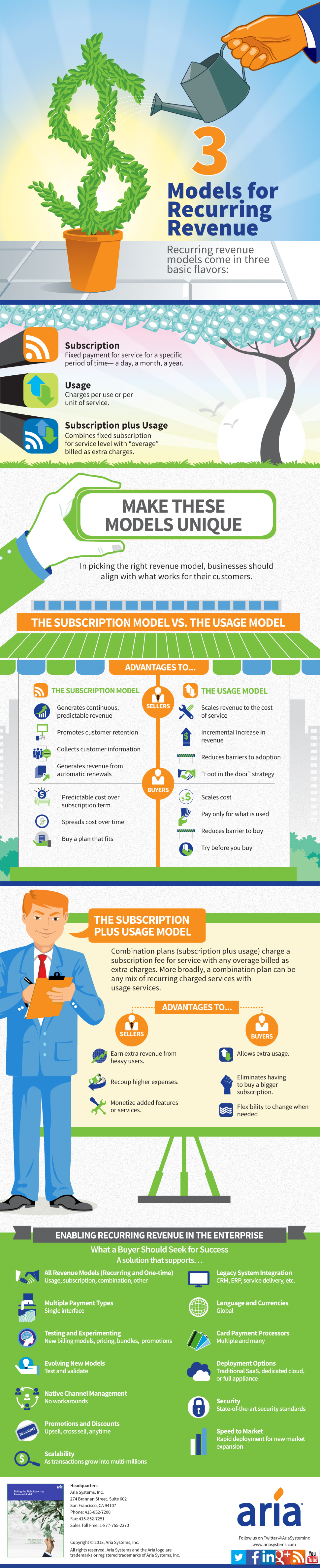 3 Models for Recurring Revenue Infographic