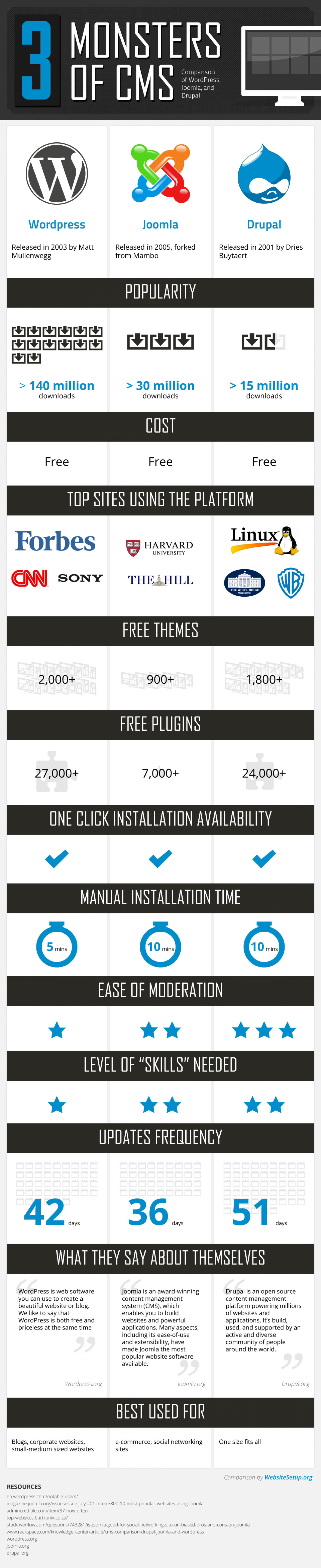 3 Monster of CMS Infographic