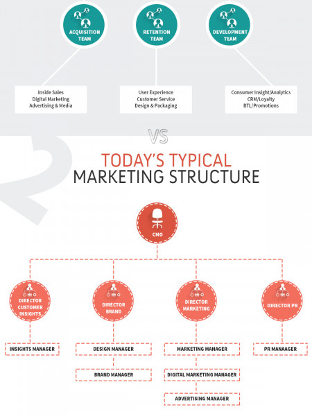 3 Pillars of Marketing Infographic