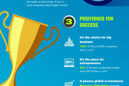 3 Reasons .Com is the Place for Business Infographic