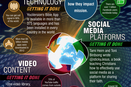 3 Revolutions Impacting Internet Evangelism Infographic