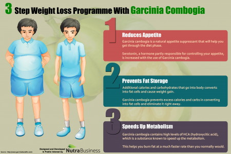 3 Step Weight Loss Programme With Garcinia Combogia Infographic