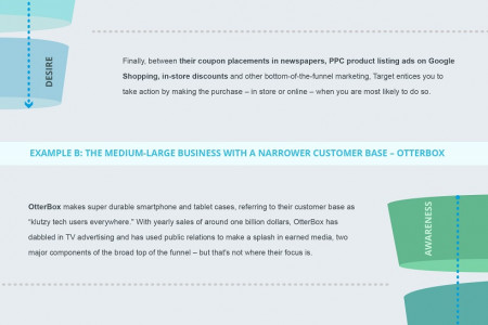 3 Steps To Improve Your Marketing Funnel And Stop Wasting Money Infographic