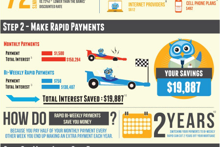3 Steps to SAVE $65,541 on your Mortgage Infographic