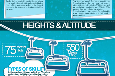 3 Valleys - The world's largest Skiing Area Infographic
