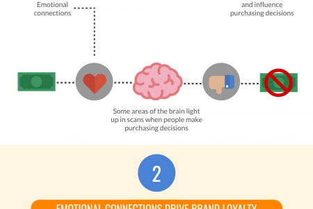3 Way Socila Video Marketing Can Propel Your Brand? Infographic