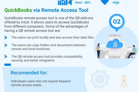 3 Ways To Get QuickBooks Remote Access Effortlessly Infographic