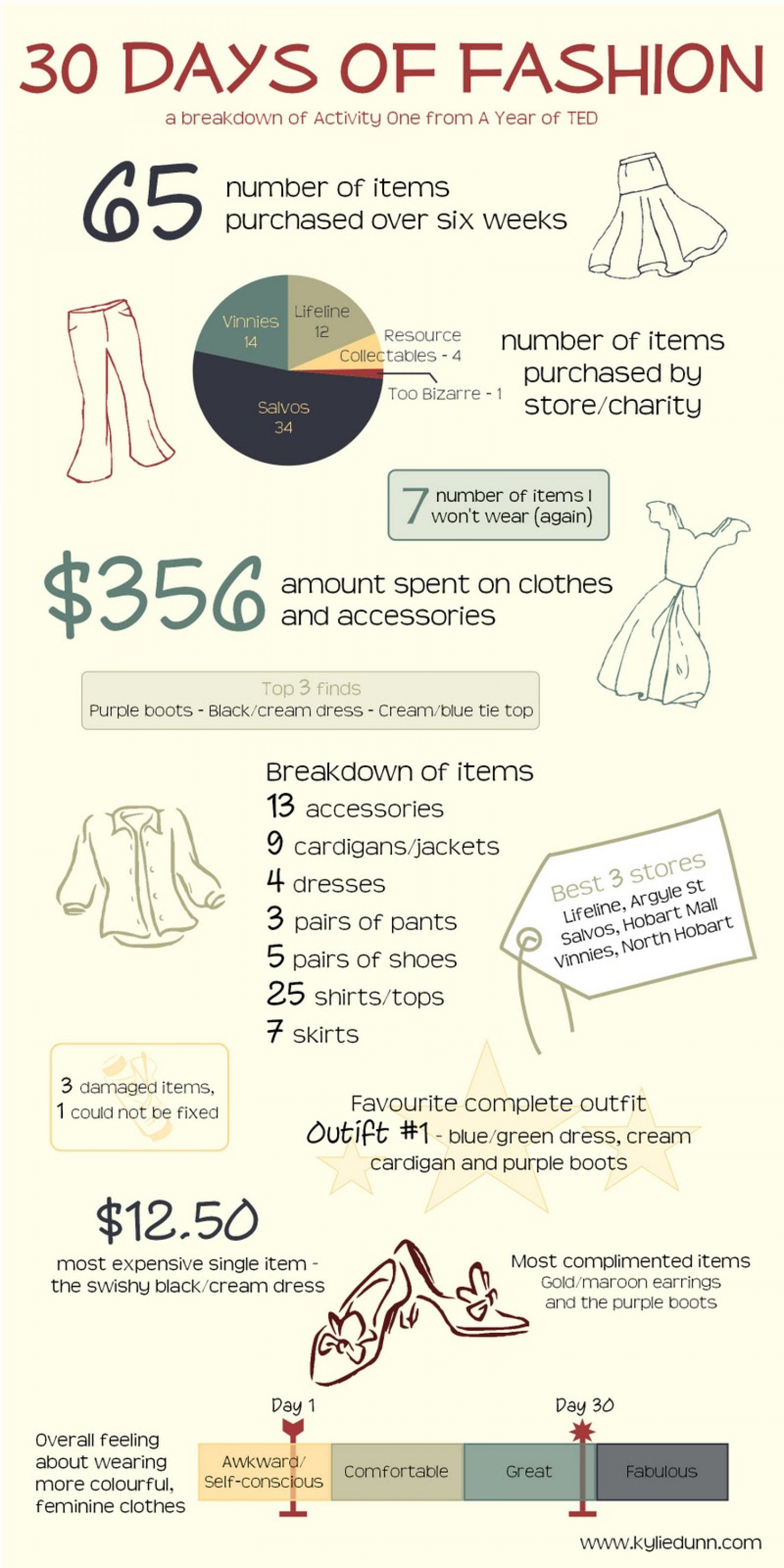 30 Days of Fashion  Infographic
