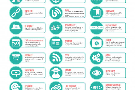 30 Digital Industry Jargons You Have To Know [Infographic] Infographic