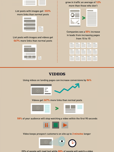 30 Digital marketing statistics you shouldn't miss! Infographic