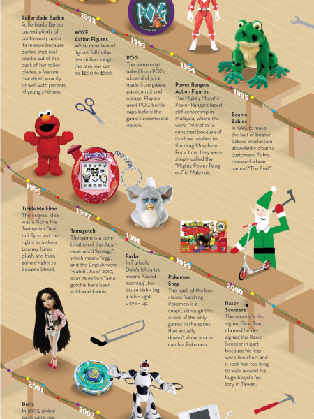 30 Years of Elf Handiwork Infographic