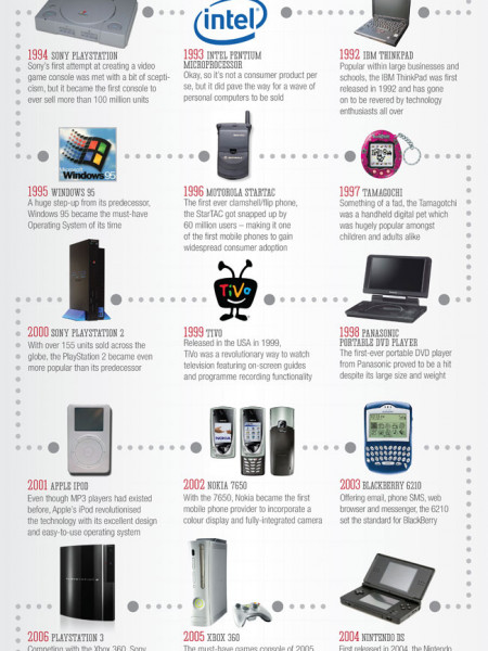30 Years of Popular Tech Gifts: A Timeline Infographic