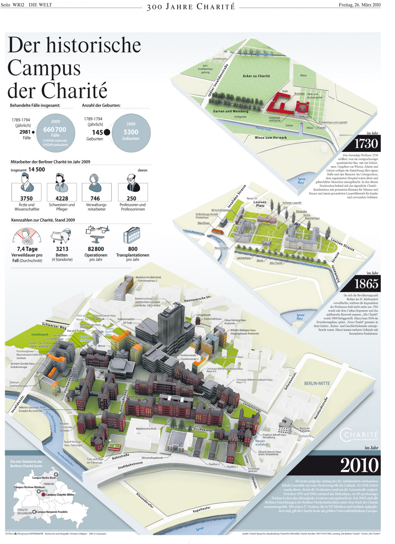 300 Years charite in Berlin Infographic