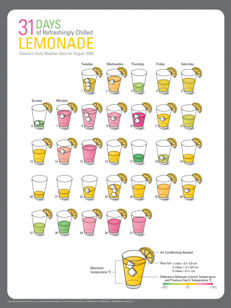 31 Days of Refreshingly Chilled Lemonade Infographic