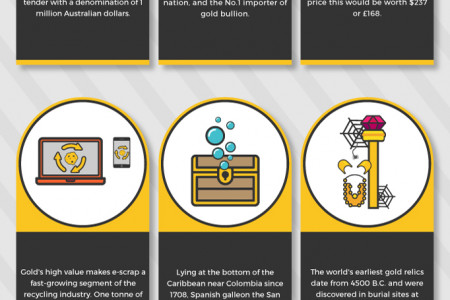 31 Incredible Facts about Gold Infographic