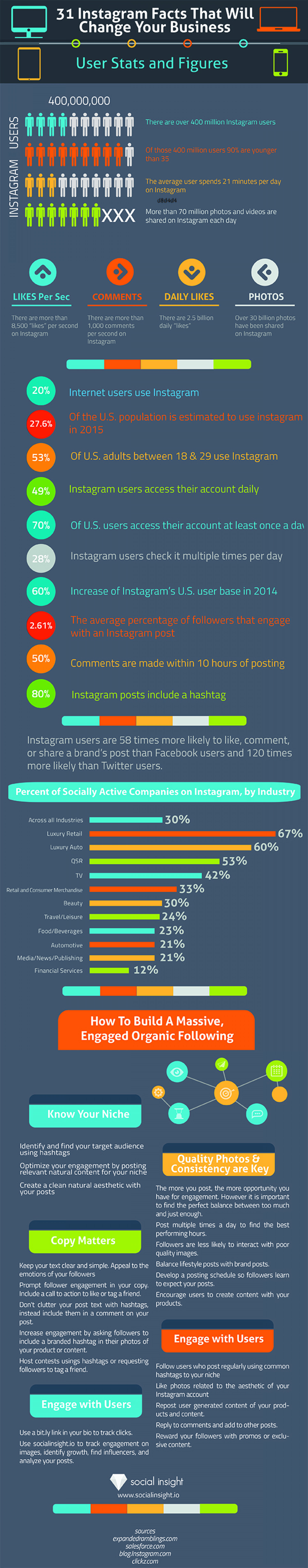 31 Instagram Facts That Will Change Your Business Infographic