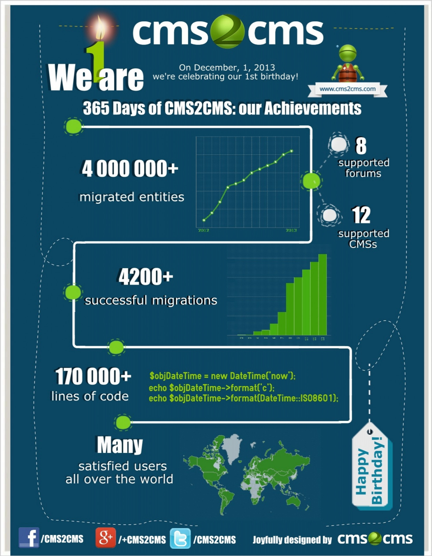 365 Days of CMS2CMS: Our Achievements Infographic