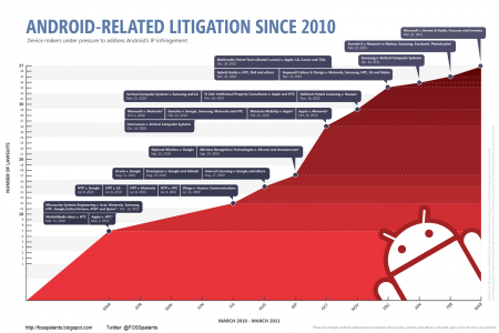 37 Android-related patent lawsuits  Infographic