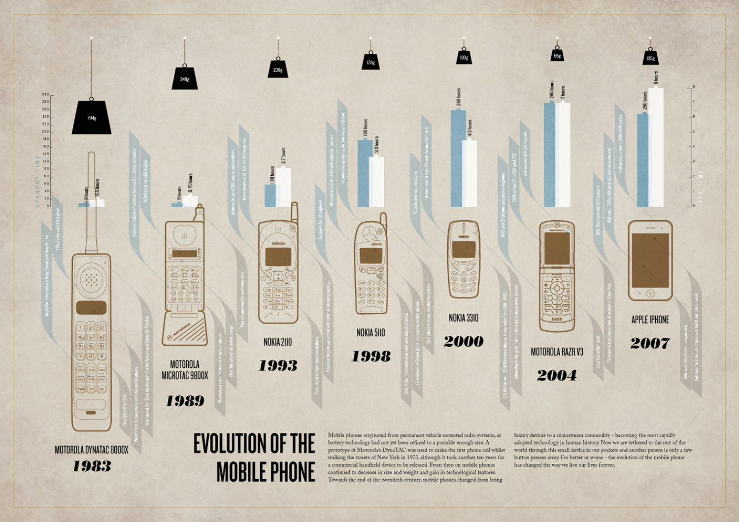 38 Infographic Explores Mobile Phone Evolution - Facts & Figures  Infographic