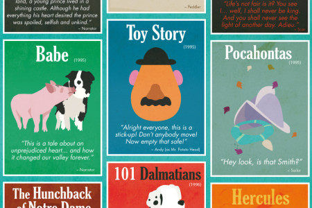 38 Opening Lines from Cherished Children's Movies Infographic