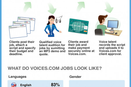 39 Million Dollars of Voice-Over Jobs Infographic