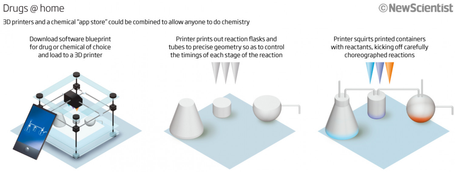 3D Drug Printing Infographic