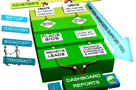 3D Infographic - Sales Infographic