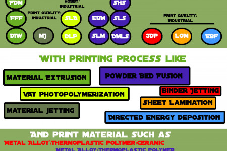 3D Printing 2016 Overview for Beginners Infographic
