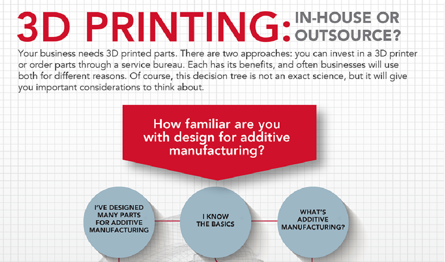 3D Printing: In-house or Outsource Infographic