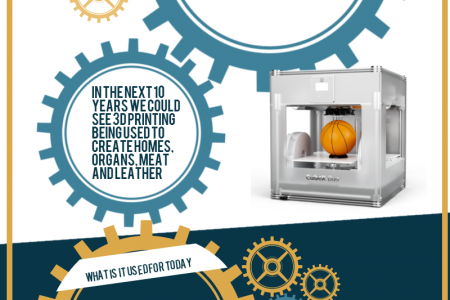 3D Printing is Here Infographic