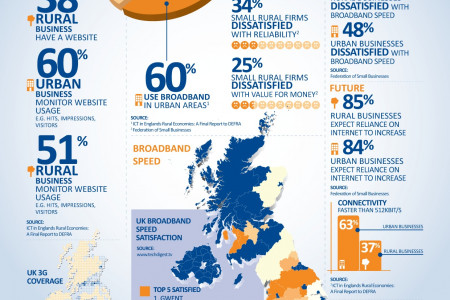 3G & Broadband: The Stats Infographic