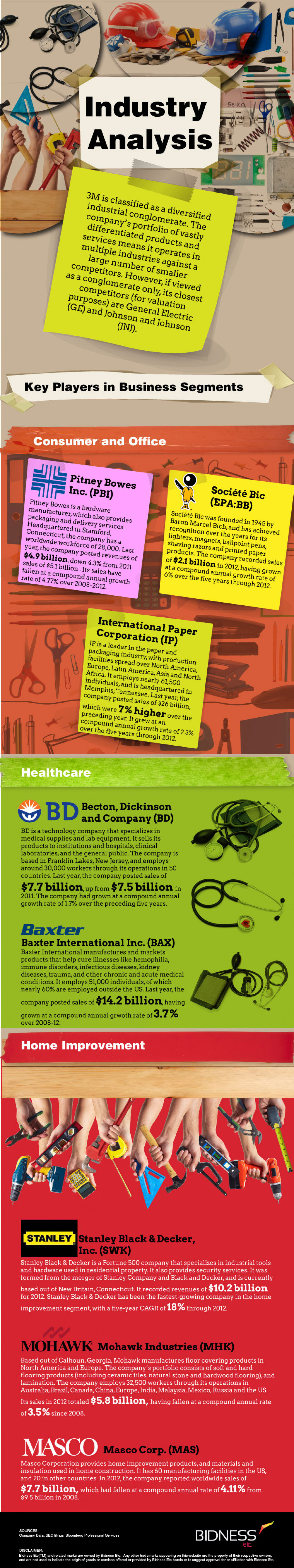 3M Industry Analysis Infographic