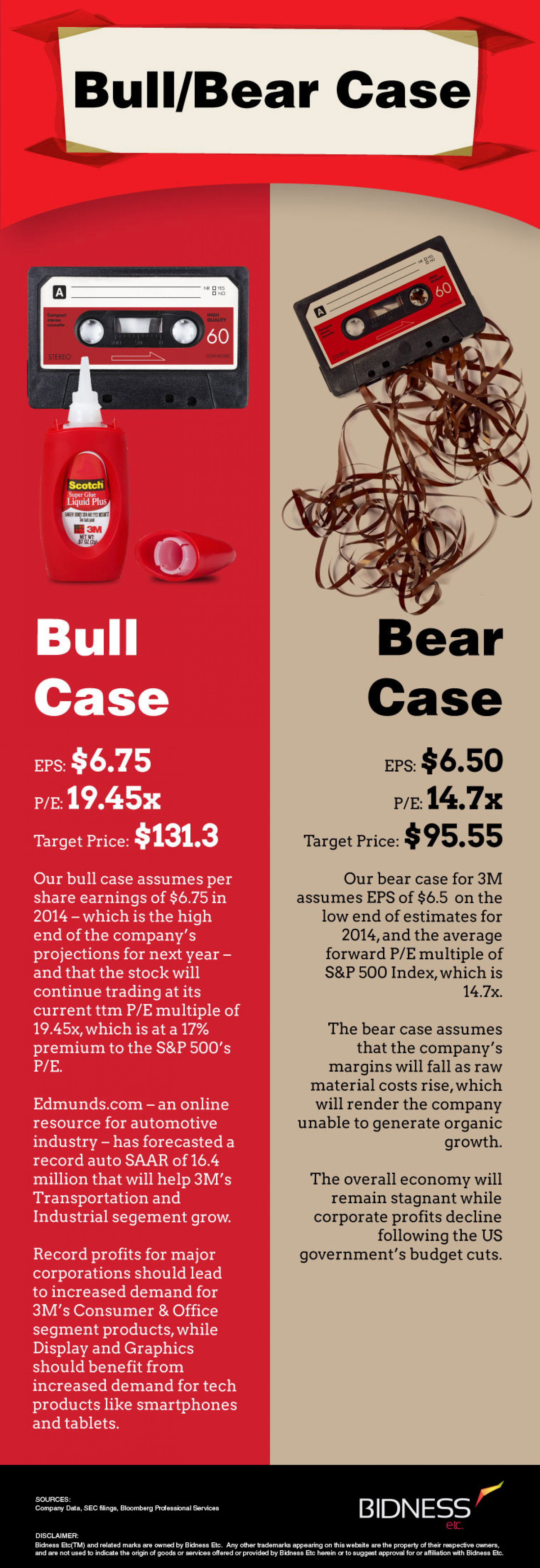 3M (MMM) Bull Bear Case Infographic