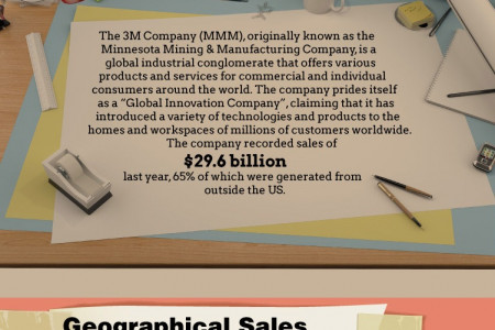 3M (MMM) Company Description Infographic