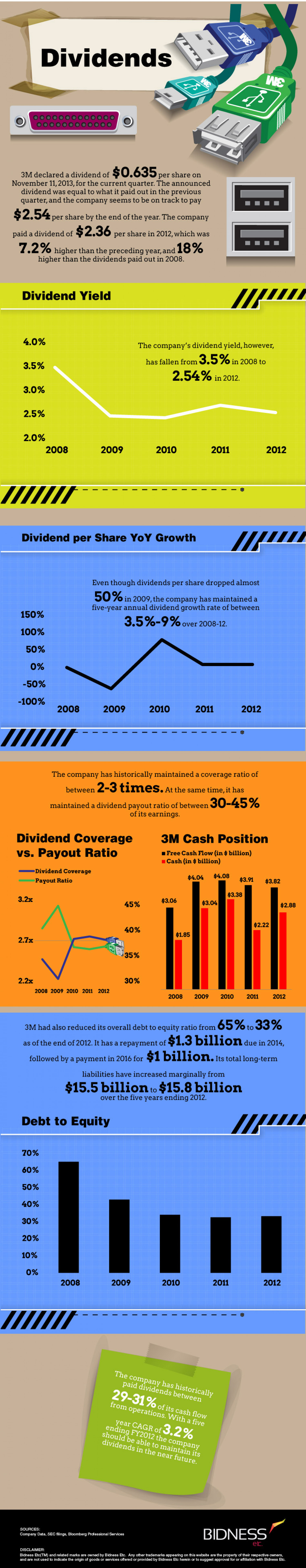 Dividends Infographic