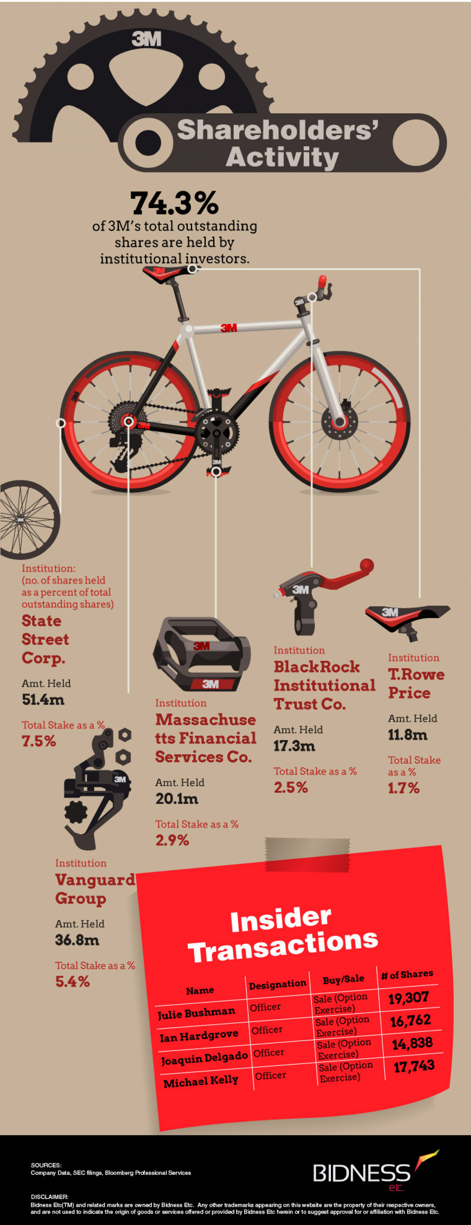 Shareholder Activity Infographic