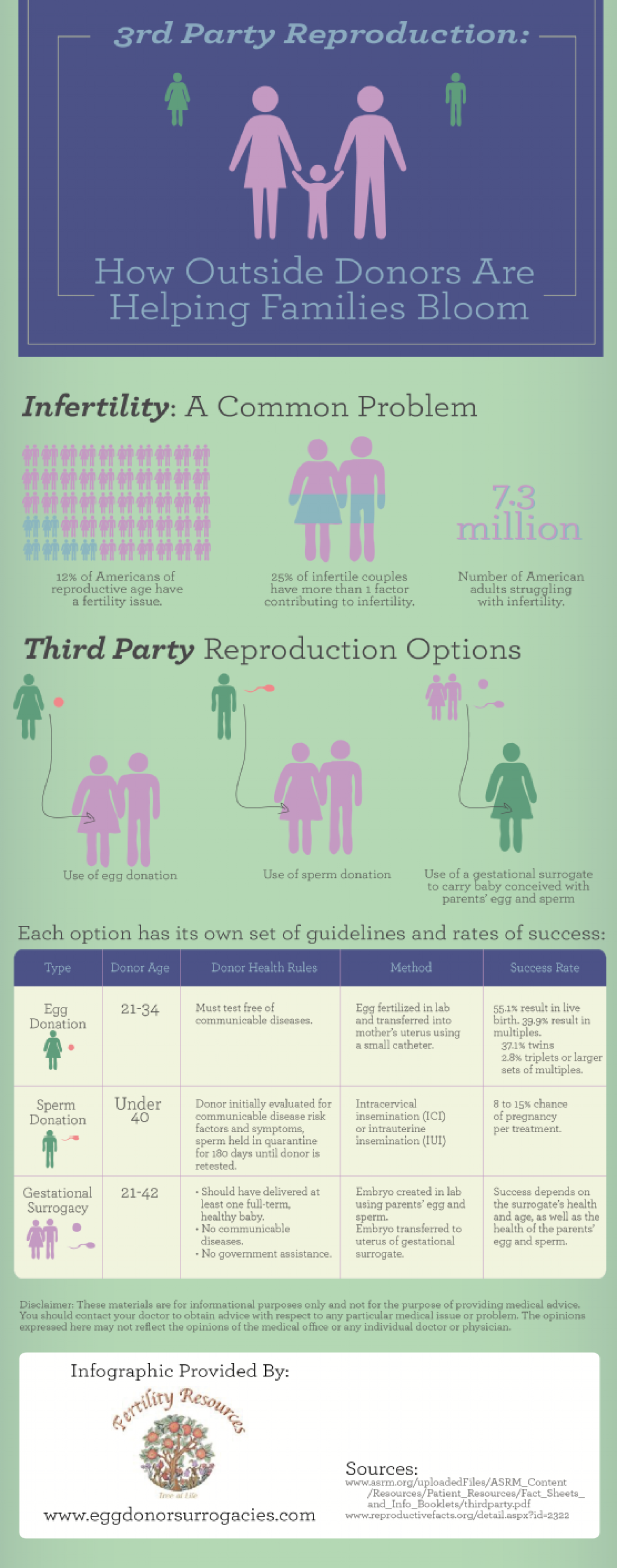 3rd Party Reproduction: How Outside Donors Are Helping Families Bloom Infographic