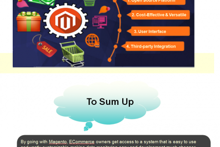 4 Advantages of Choosing Magento for ECommerce Development Infographic