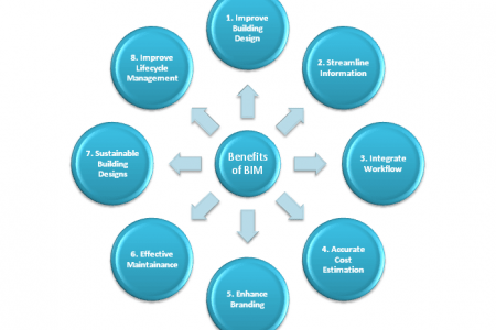 4 Benefits of Working With BIM Modeling Services Infographic