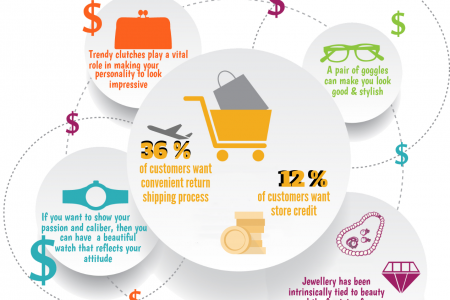 4 Common Accessories That Dominates E-commerce Trends Infographic