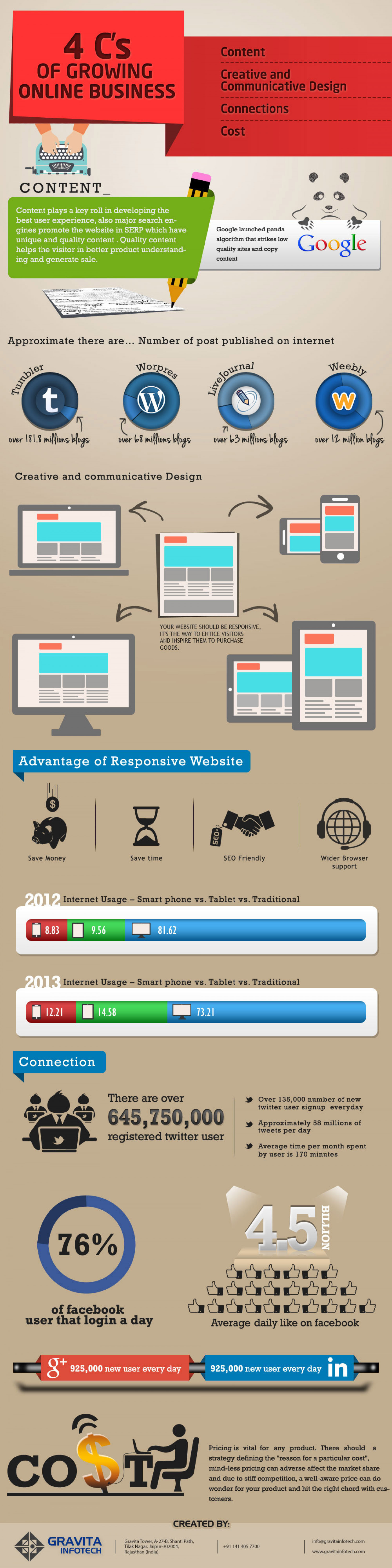 4 C's of Growing Online Business Infographic