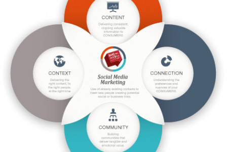 4 c's of social media marketing Infographic