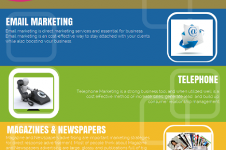 4 Direct Response Advertising Channels Infographic