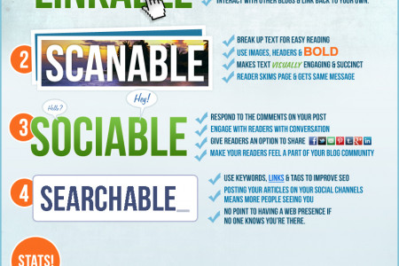 4 Factors Of Blogging Infographic
