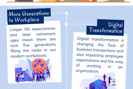 4 Factors That Shape Future Of Work Infographic