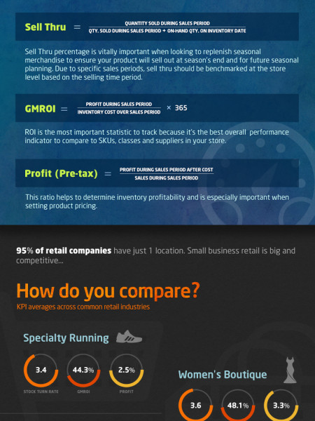 4 KPIs Retailers Should Live By Infographic