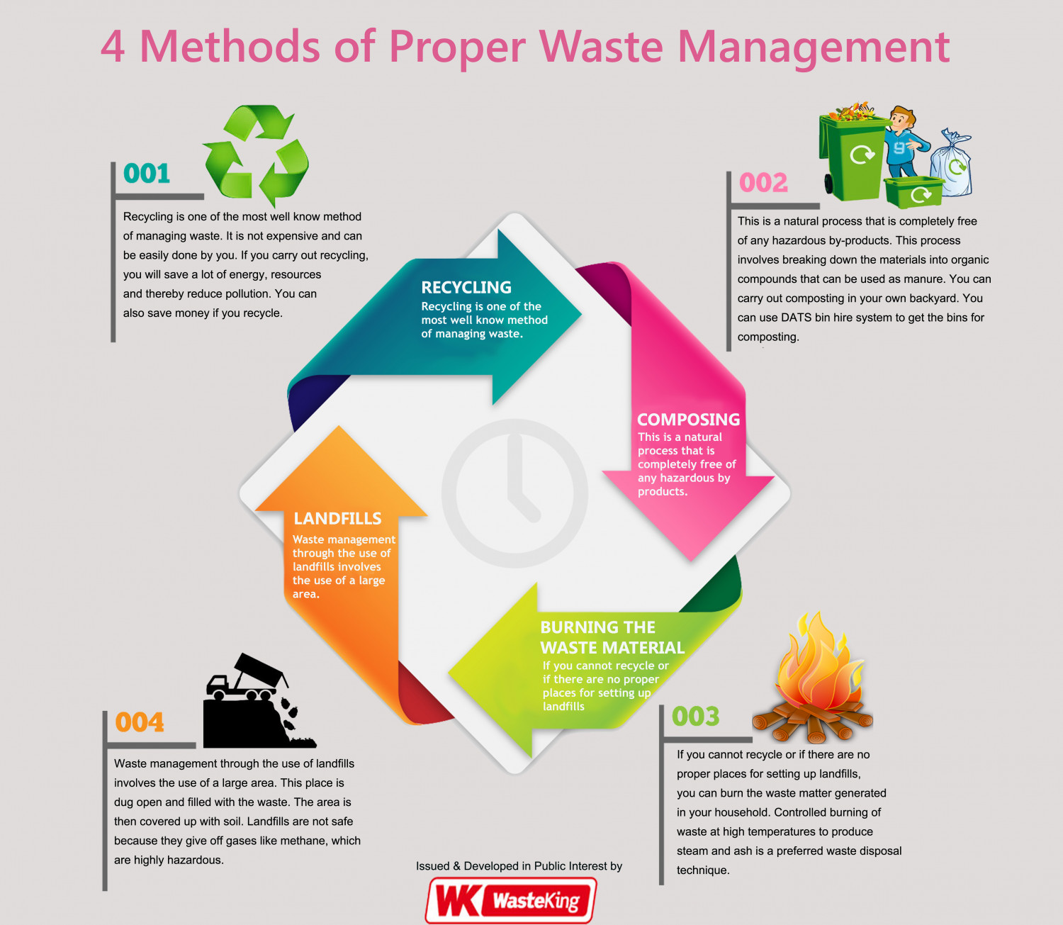 proper waste disposal If you're cleaning your home or investing in a major renovation project, proper waste disposal is important for both the environmental and public health.